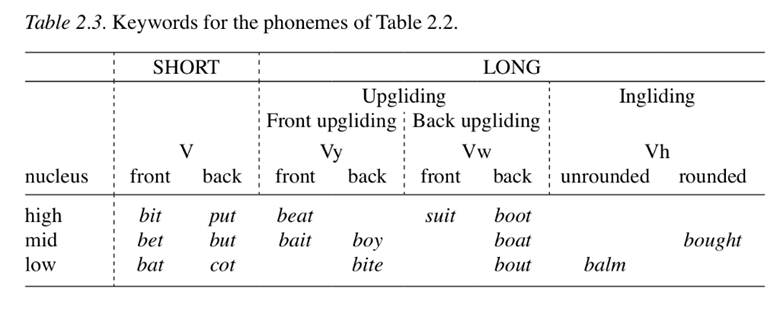 Keywords for the North American Vowel system table