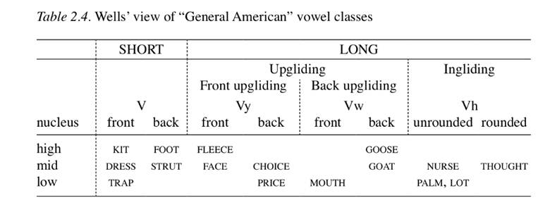 Wells view of General American vowel classes