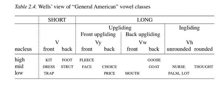 Wells view of General American vowel classes