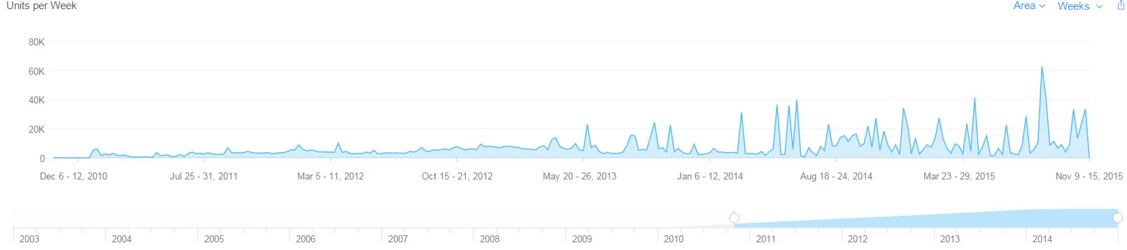 Picture 3. Number of @Reks App Downloads in the last five years, Nov. 01, 2010 – Nov. 15, 2015