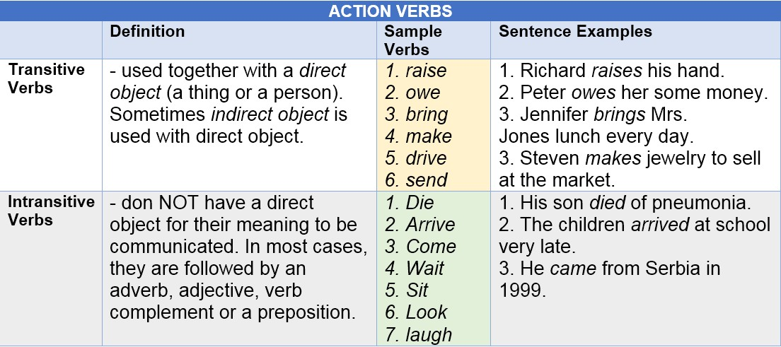 action verbs by AtReks