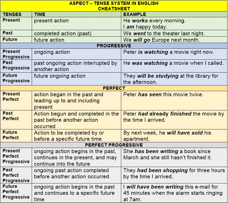 Aspect-Tense System in English (cheatsheet) by AtReks