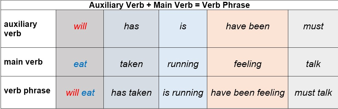 auxiliary verb and main verb by AtReks