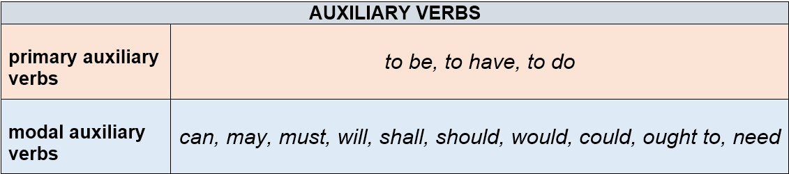 auxiliary verbs by AtReks