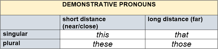 Demonstrative Pronouns by AtReks