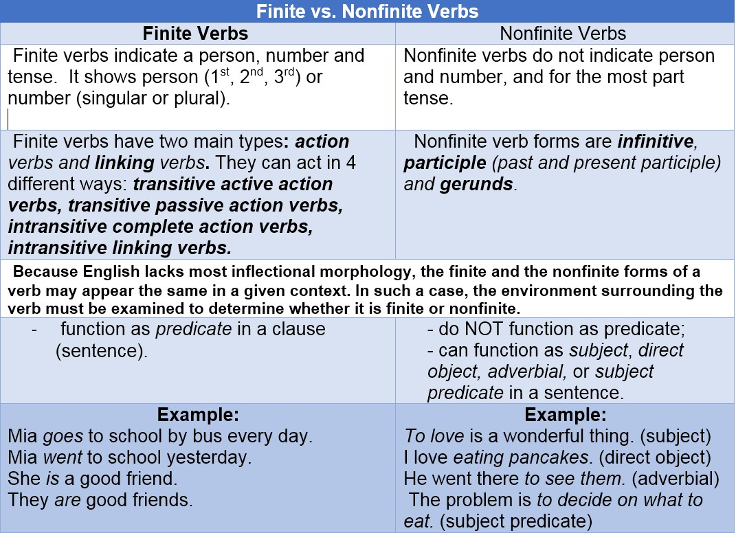 Workbooks transitive and intransitive verbs worksheets : VERBS – @Reks: Educational iOS Applications