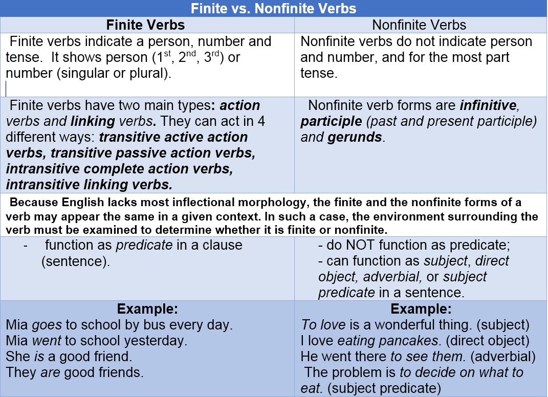 finite vs nonfinite verbs by AtReks