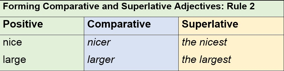 Forming Comparative and Superlative Adjectives Rule 2 by AtReks