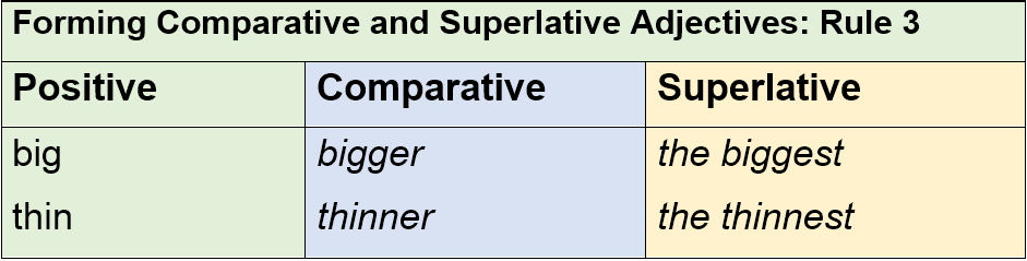 Forming Comparative and Superlative Adjectives Rule 3 by AtReks