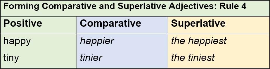 Forming Comparative and Superlative Adjectives Rule 4 by AtReks