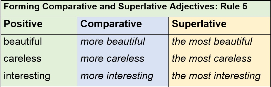 Forming Comparative and Superlative Adjectives Rule 5 by AtReks
