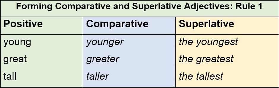 Forming Comparative and Superlative Adjectives Rule 1 by AtReks