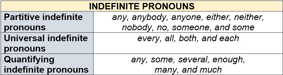 Indefinite Pronounstypes by AtReks