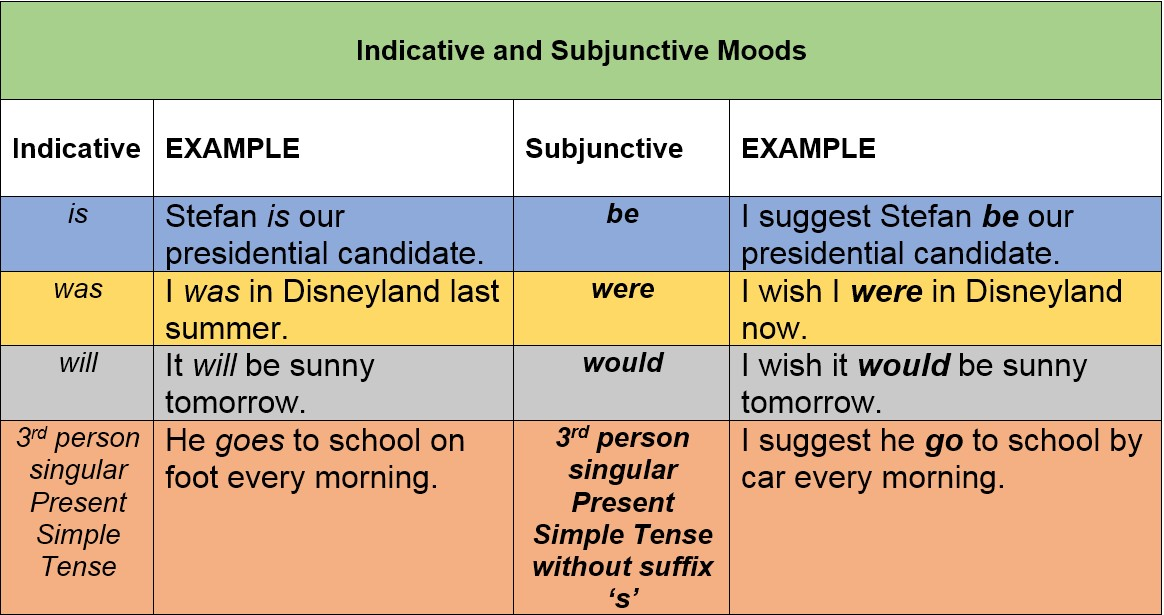 indicative and subjunctive moods by AtReks