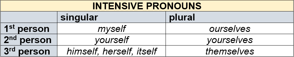 Intensive Pronouns by AtReks