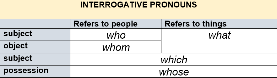 Interrogative Pronouns by AtReks