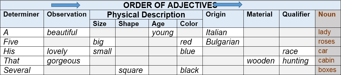 order of adjectives by AtReks