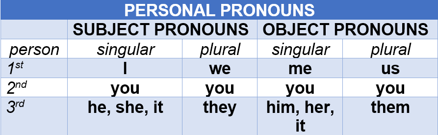 Personal Pronouns by atreks