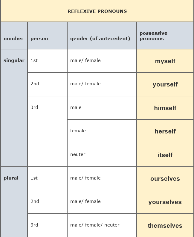 Reflexive Pronouns by AtReks