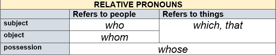 Relative Pronouns by AtReks