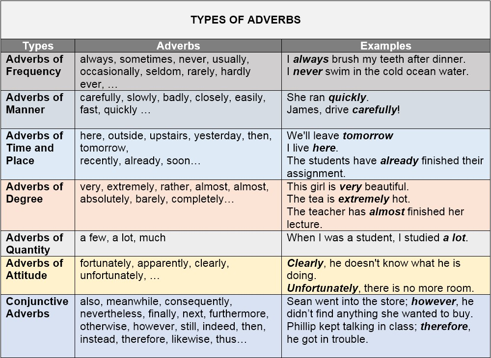 Types of Adverbs by AtReks