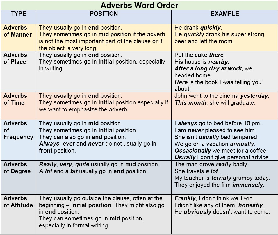 Adverbs - Word Order by AtReks