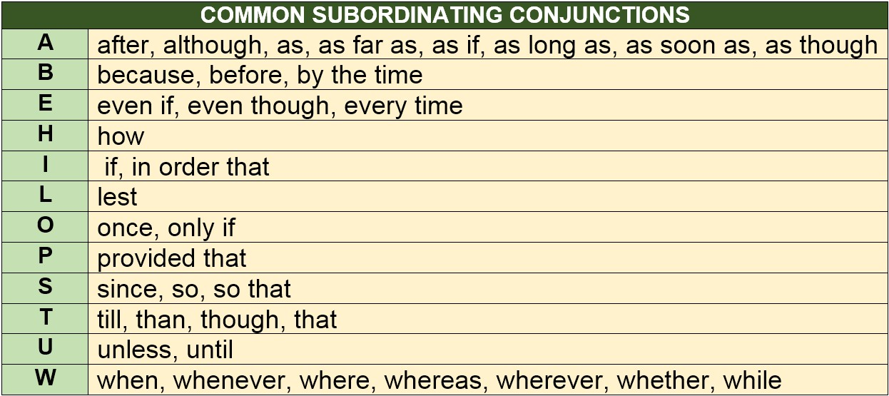 Common Subordinating Conjunctions by AtReks