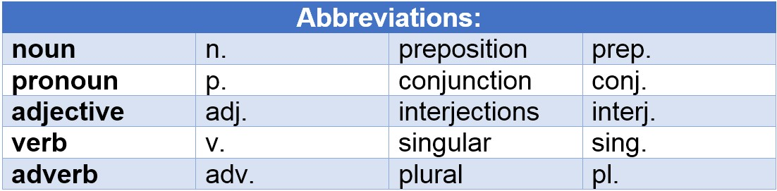 English Grammar Abbreviations by AtReks